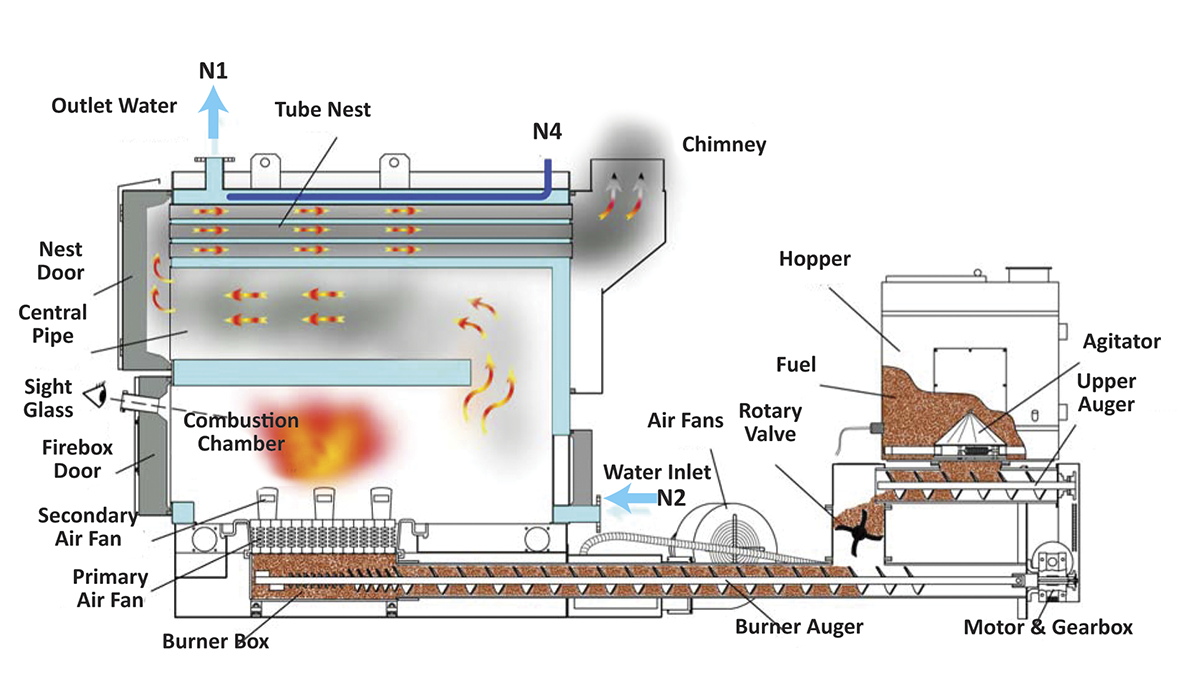 ... Outdoor Wood Furnace Boiler moreover Outdoor Wood Boiler Cross Section